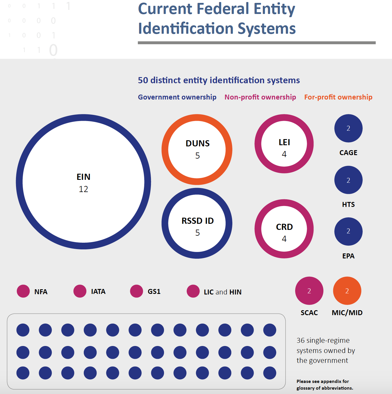 Federal Identification Systems